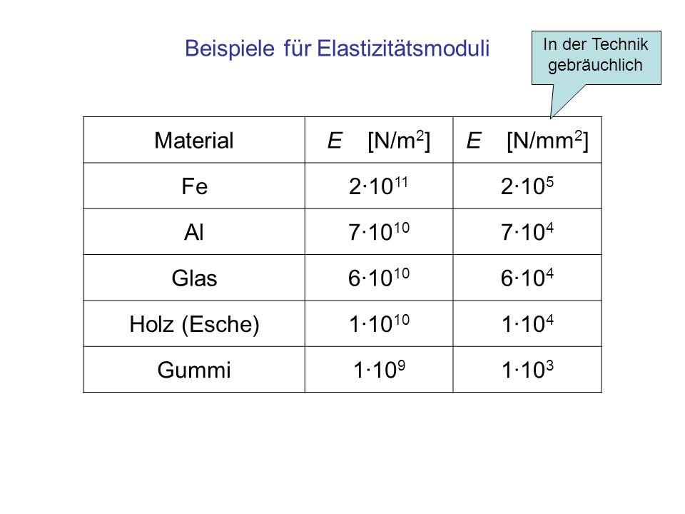 Beispiele für Elastizitätsmoduli Material E [N/m2] E [N/mm2] Fe 2·1011